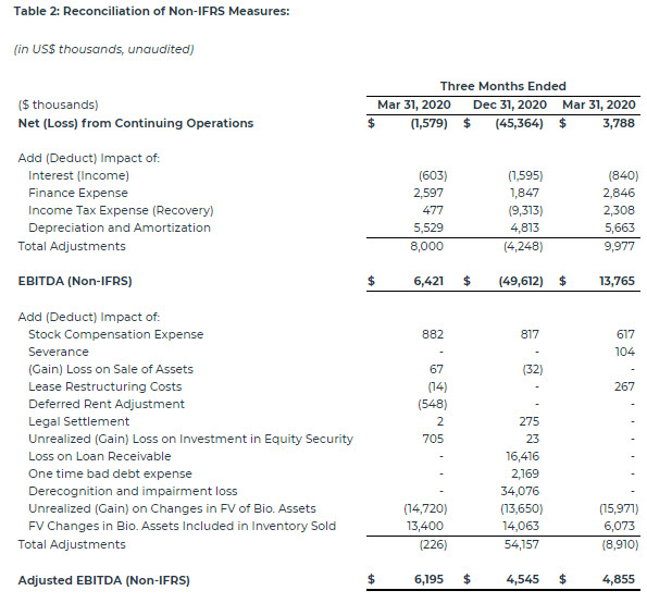 Strong Cannabis Operations Growth Helps Drive TILT Holdings Q1…
