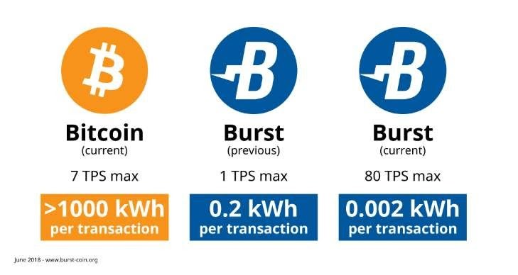Burstcoin was the real green alternative until Chia Network raised $69.7M on a concept of Proof of Capacity