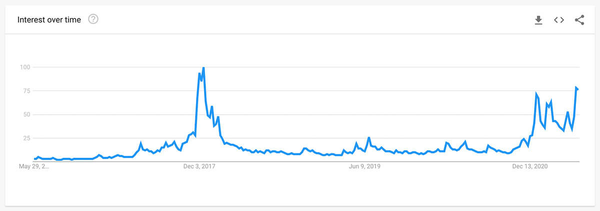 Research reveals trends around cryptocurrency adoption |
