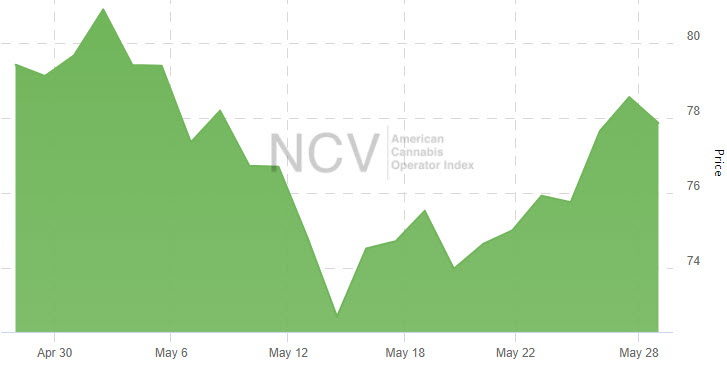 American Cannabis Companies Continued to Consolidate in May