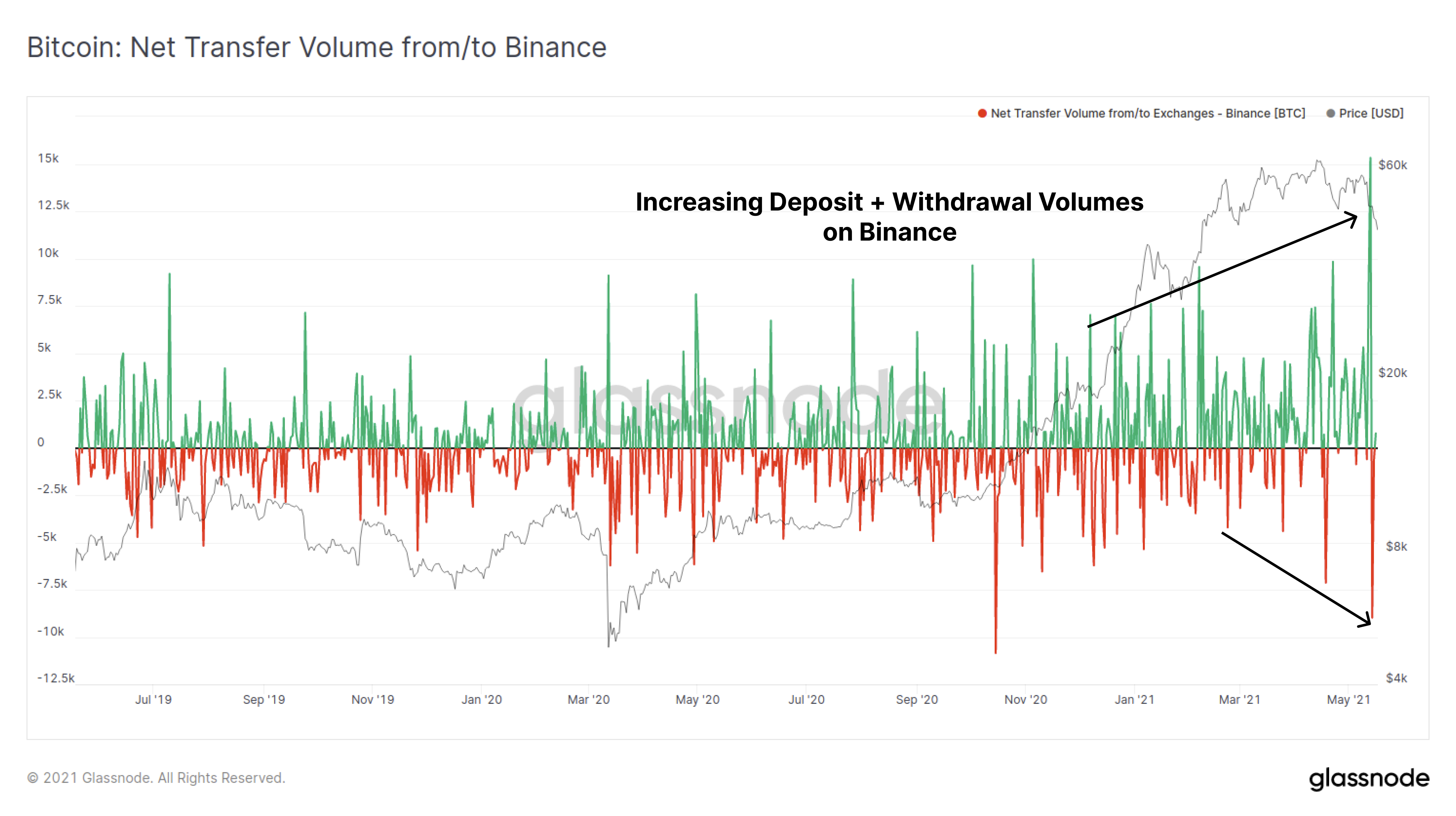 Bitcoin's drop from $64K comparable to Black Thursday, but Coinbase outflows hint at accumulation