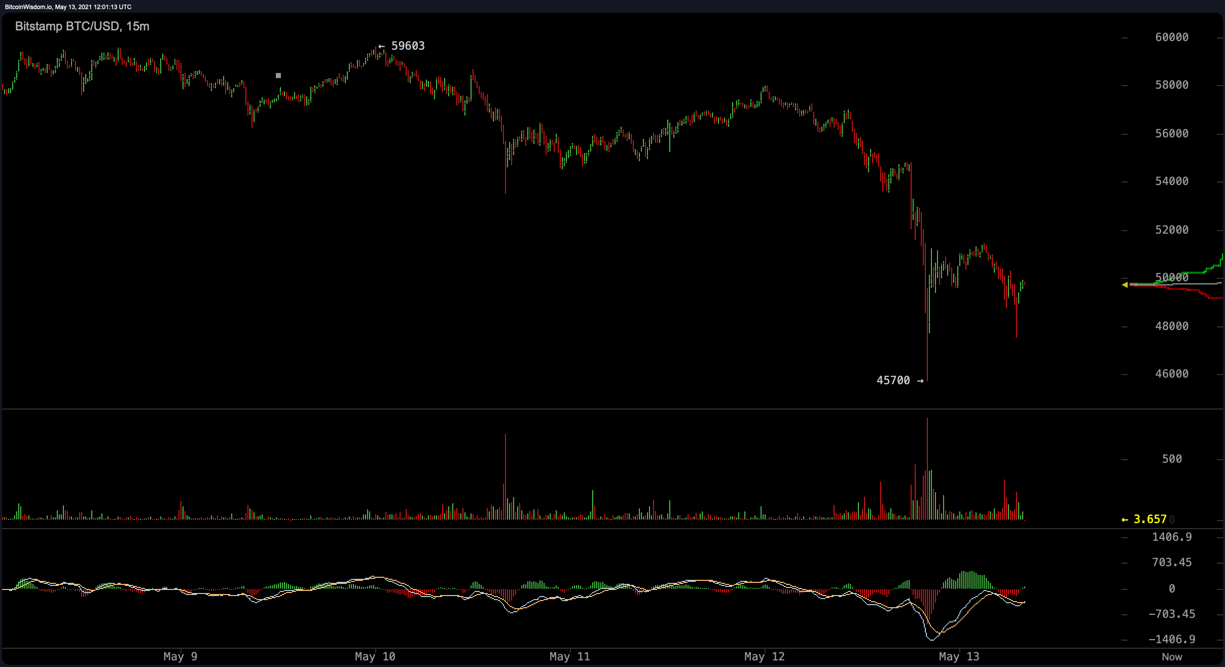 Bitcoin Markets Blood Red After Tesla Announcement, Crypto Economy Sheds Billions – Markets and Prices Bitcoin News