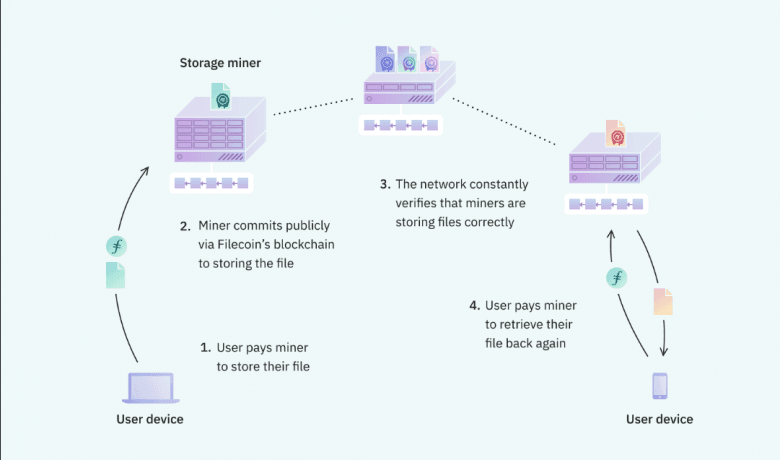 Filecoin Review 2021 – [Are All Its Decentralized Features Worth It?]