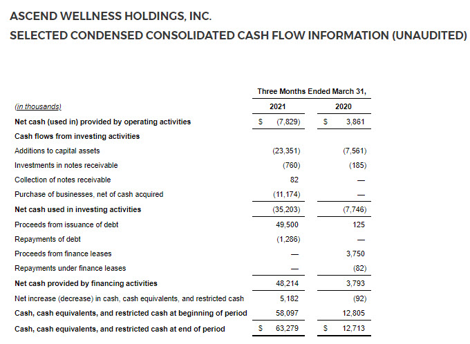 Ascend Wellness Nearly Triples Revenue in Q1 to $66.1 Million