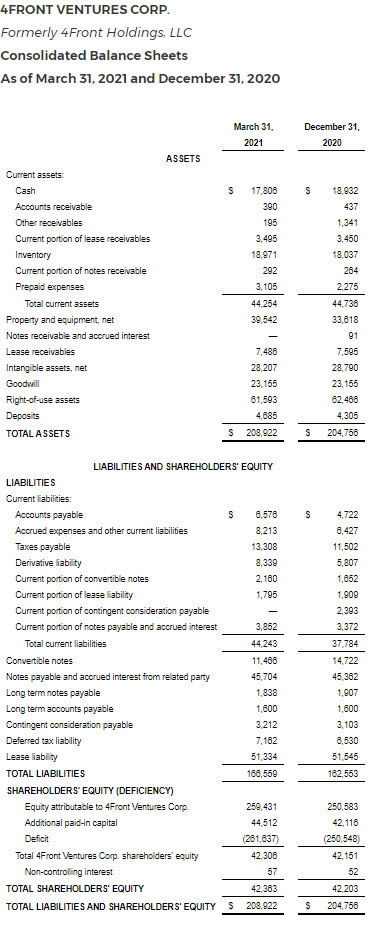 4Front Q1 Revenue Increases 82% to $23 Million