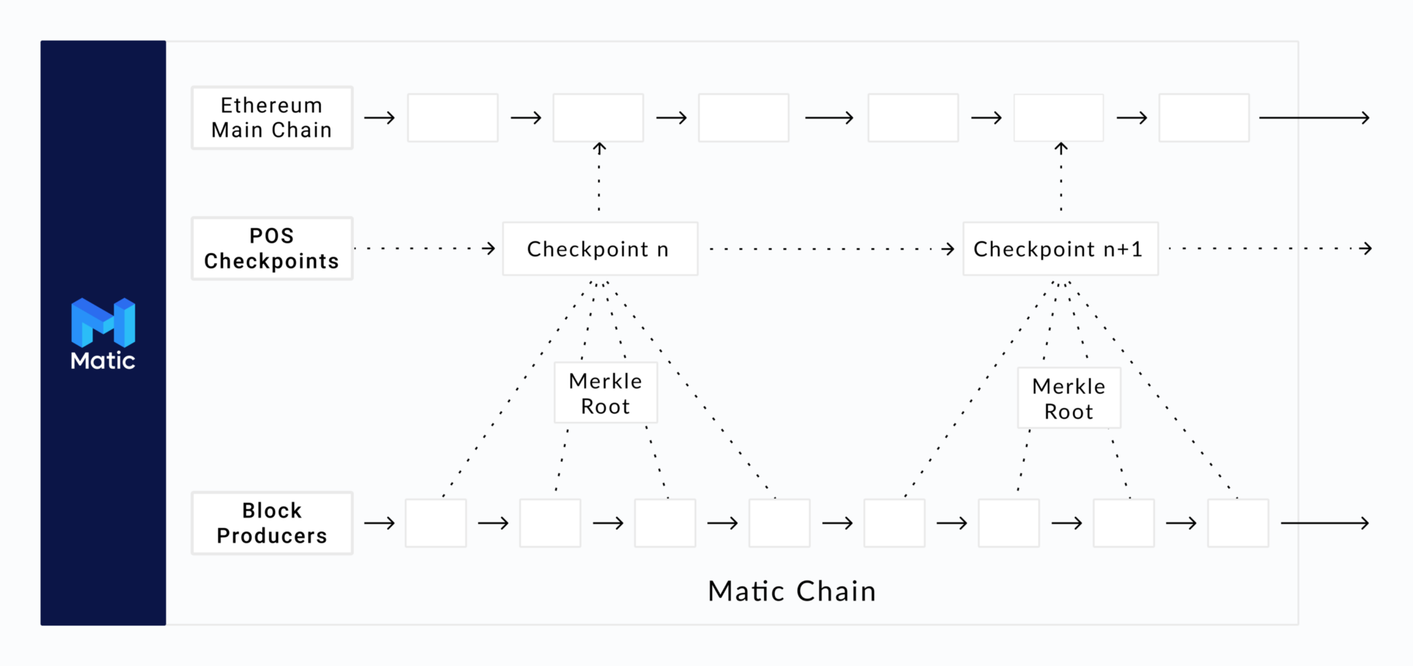 What is Polygon (MATIC)? A Guide on the Ethereum Layer Two Solution