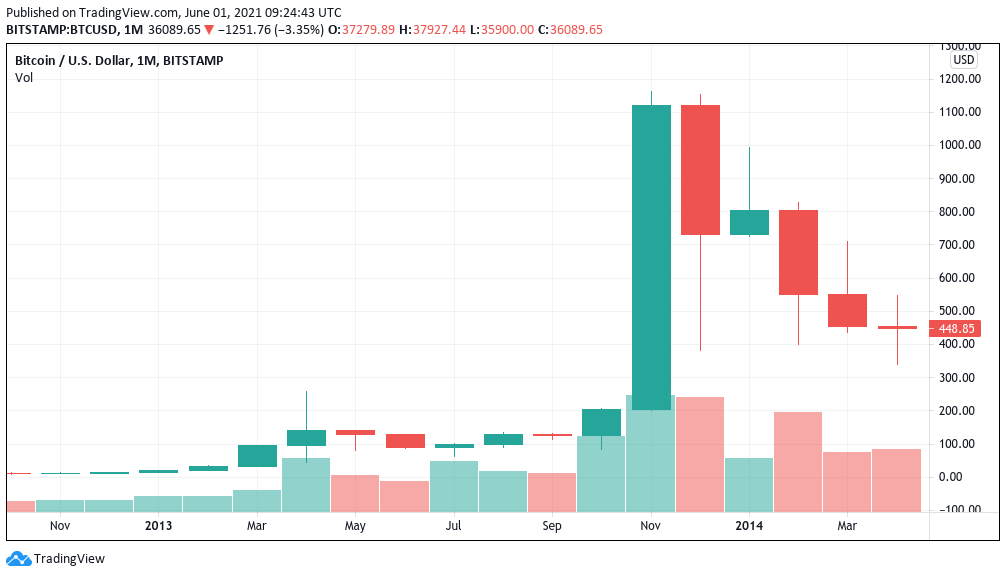 Bitcoin price bull run 'starting to look like 2013' after record red monthly candle