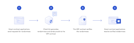 OVR Using Chainlink to Connect the Metaverse to Real World Data and Events – Sponsored Bitcoin News
