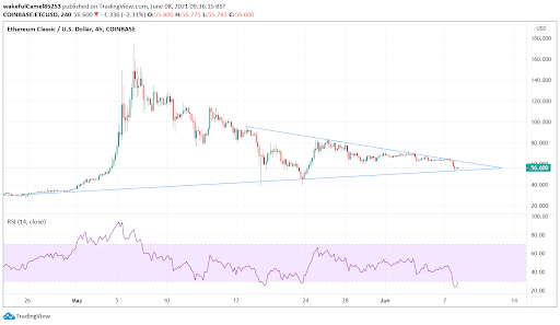 Where will Ethereum Classic price go over the next month?