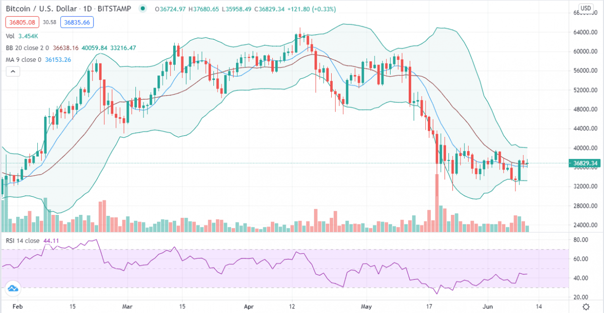 Bitcoin price analysis: BTC at critical juncture as bears mount pressure near $37K