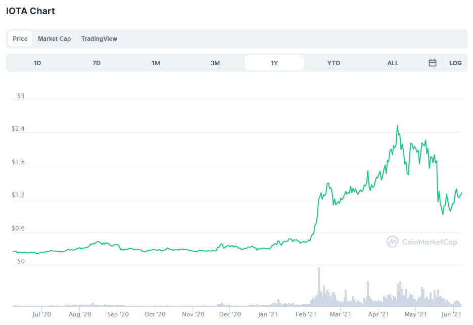 IOTA price shows promising performance in early June 2021