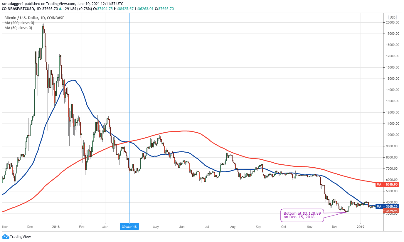 Here's how Bitcoin's impending death cross could be a contrarian buy signal