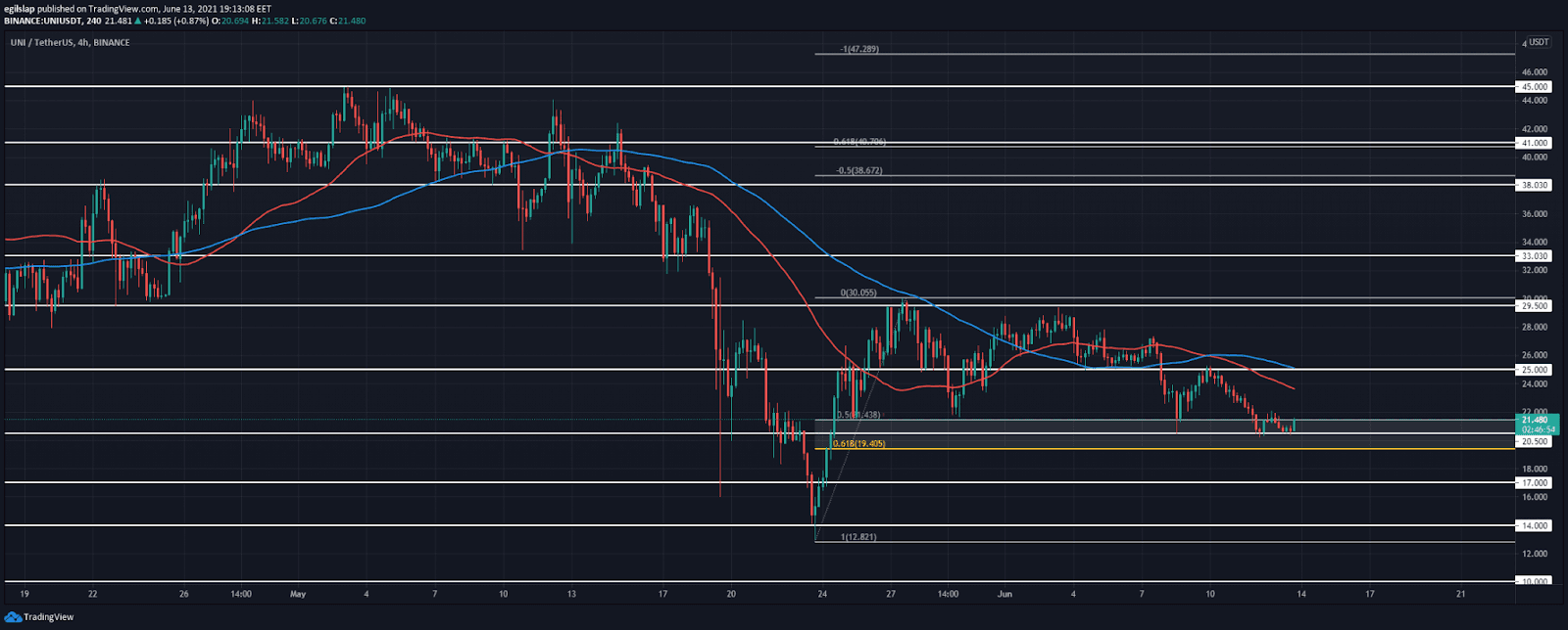 Uniswap price analysis: Uniswap retraces 50 percent from the last swing high, prepares for a several-week rally?