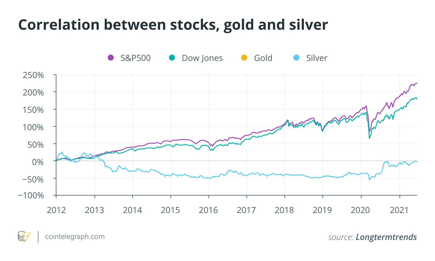 Bitcoin's correlation with gold and stocks is growing