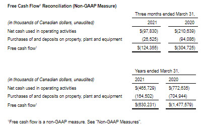 Canopy Growth Q4 Revenue Increases 38% to $148 Million