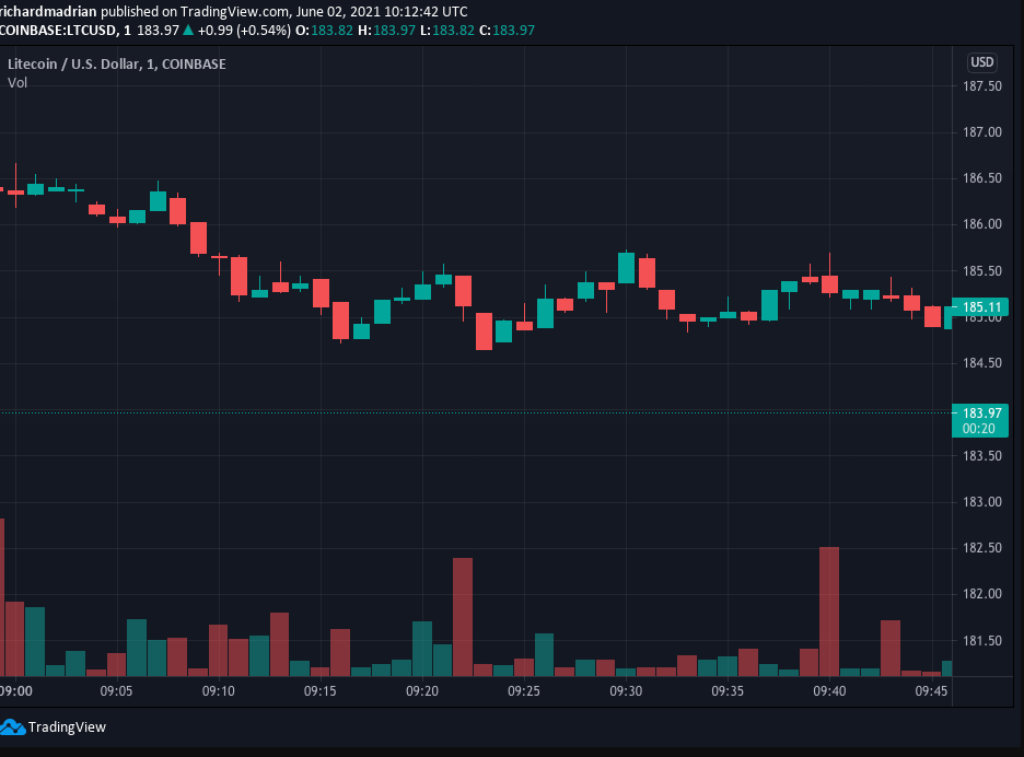 Litecoin buyers scattered at $186
