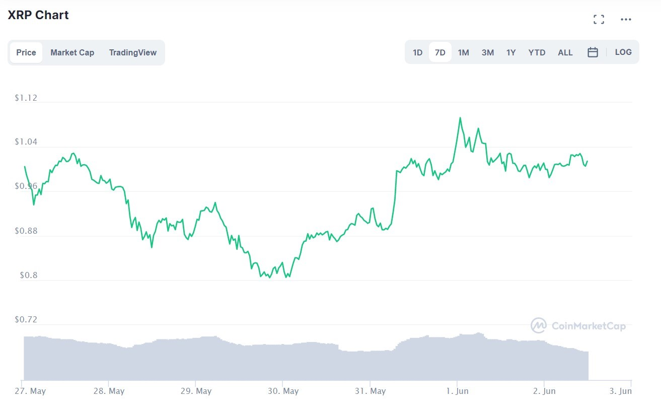 XRP Price Is Likely To Top $1.30 In The Coming Days